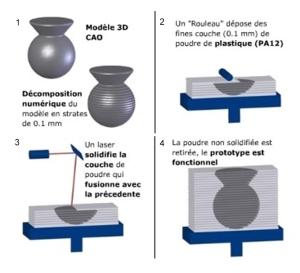 Schéma expliquant le principe de la technologie Sélective Laser Sitering