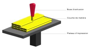 Schéma expliquant le principe de la technique d'impression 3D FDM